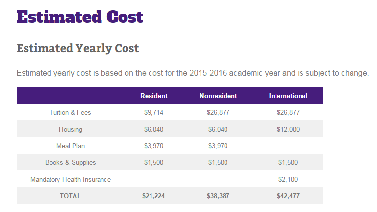here is an example of the cost of attendance to attend lsu note this is not an all inclusive list you should search coa for the colleges you plan to